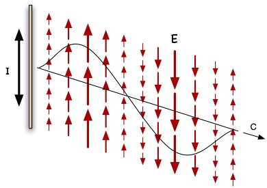 EMevecfull montalk net) research notes transverse and longitudinal waves Wave Diagram Labeled at fashall.co